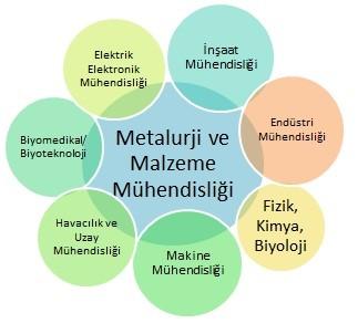 metalurji malzeme mühendisliği şema