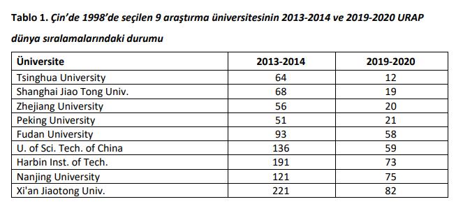 URAP Türkiye'nin En İyi Üniversitelerini Açıkladı 1